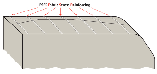 FSR®- Fabric Stress Reinforcement